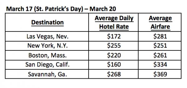 Top St Patrick's Day destinations